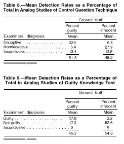 Scientific Validity of Polygraph Testing: