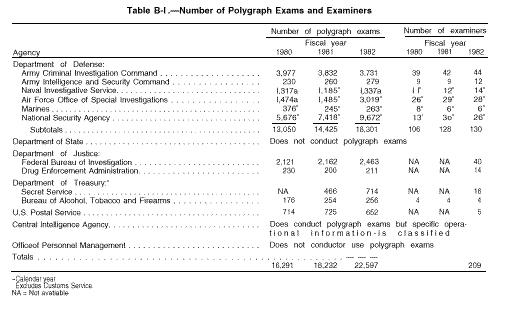 Scientific Validity of Polygraph Testing: A Research Review